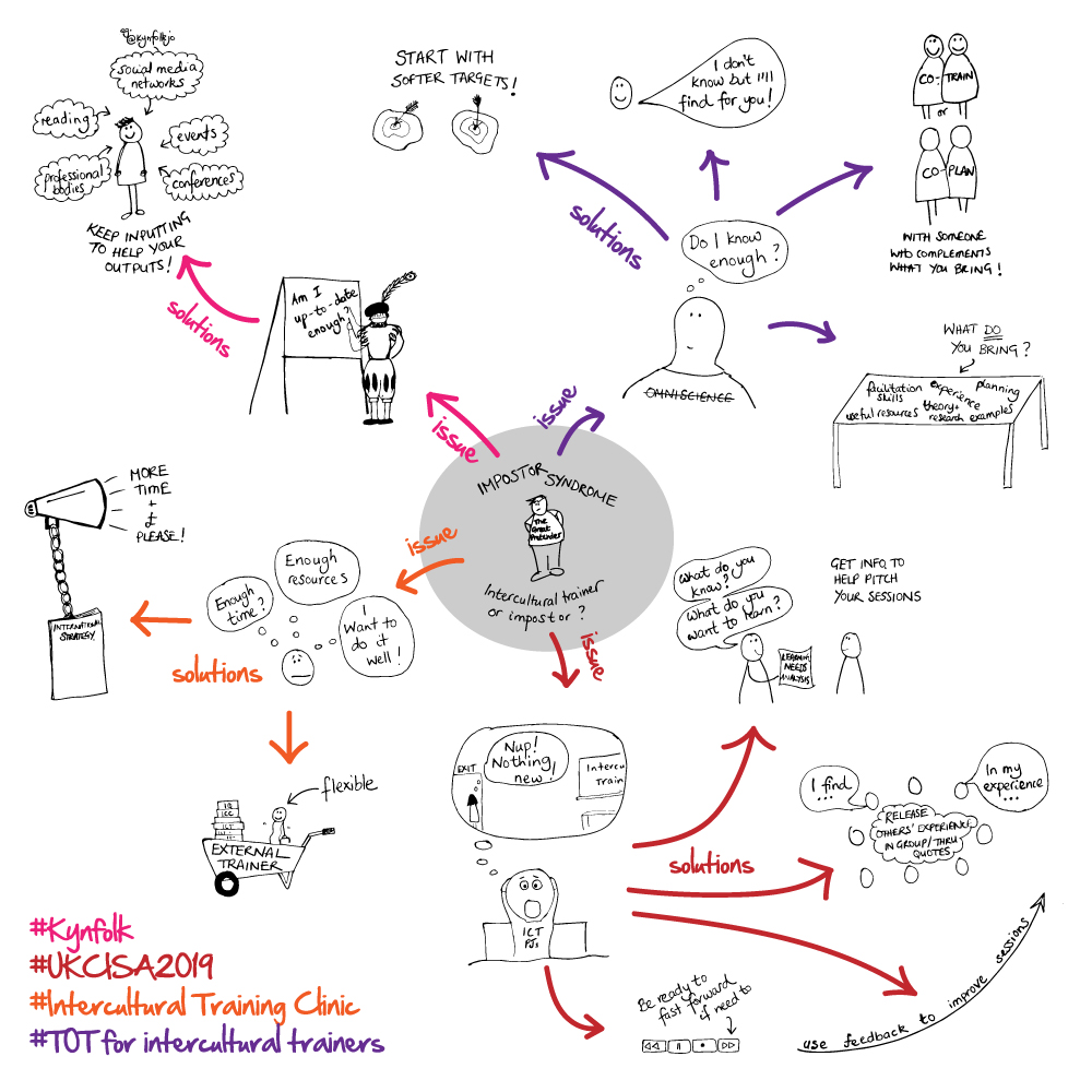 Kynfolk Visual Notes - UKCISA 2019